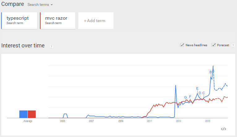 TypeScript search term popularity on Google Trends.  It is comparable in absolute terms to MVC Razor.